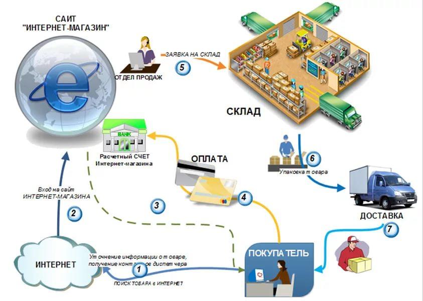 Продвижение сайта в Южно-Сахалинск продвижение сайтов 6000 т.р
